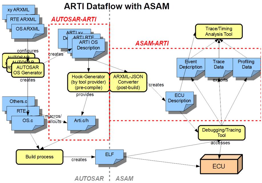 ARTI - ASAM Run-Time Interface