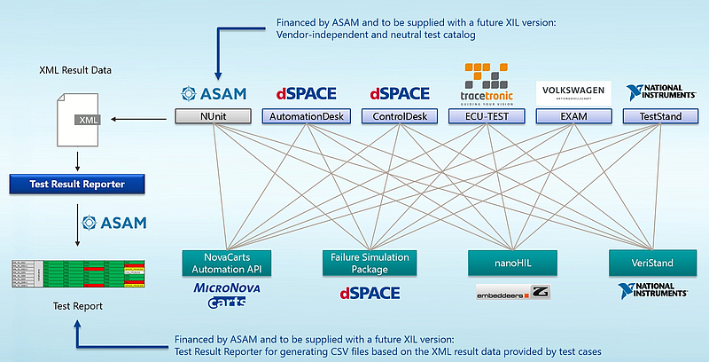 ASAM XIL Cross-Tests Confirm Users' Freedom to Choose